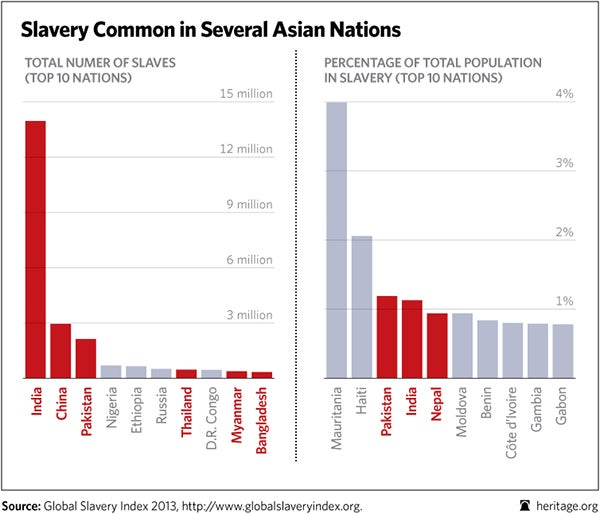 BL-global-slavery-index-2013