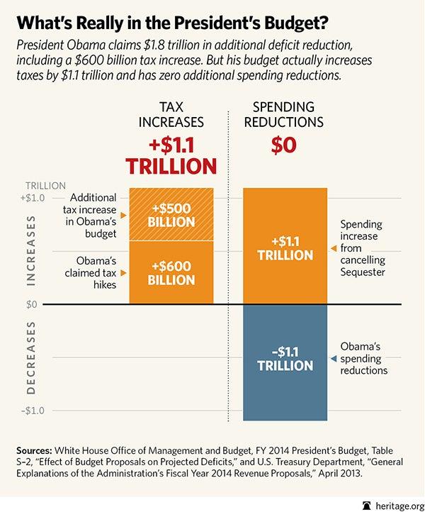 Budget cuts spending 600