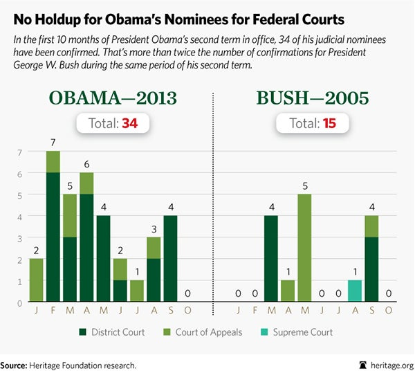 obama judicial nominees chart