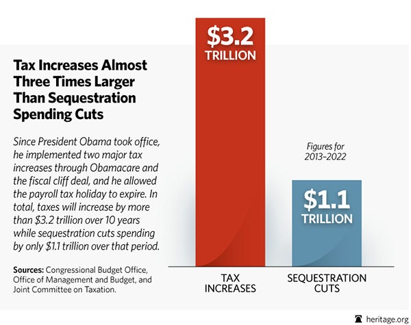 BL-obama-tax-hikes-sequester-comparison
