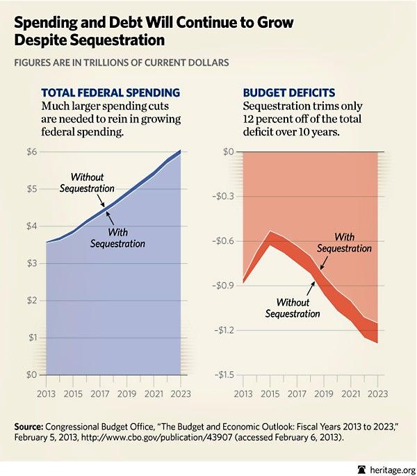 http://blog.heritage.org/wp-content/uploads/BL-sequestration-spending-deficits21.jpg