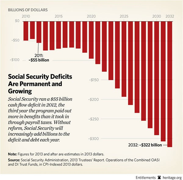 BL-social-security-deficits