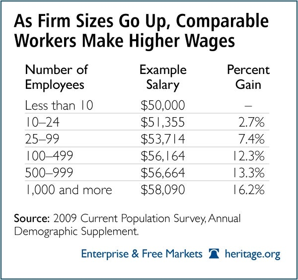 Bigger Businesses Pay Higher Wages