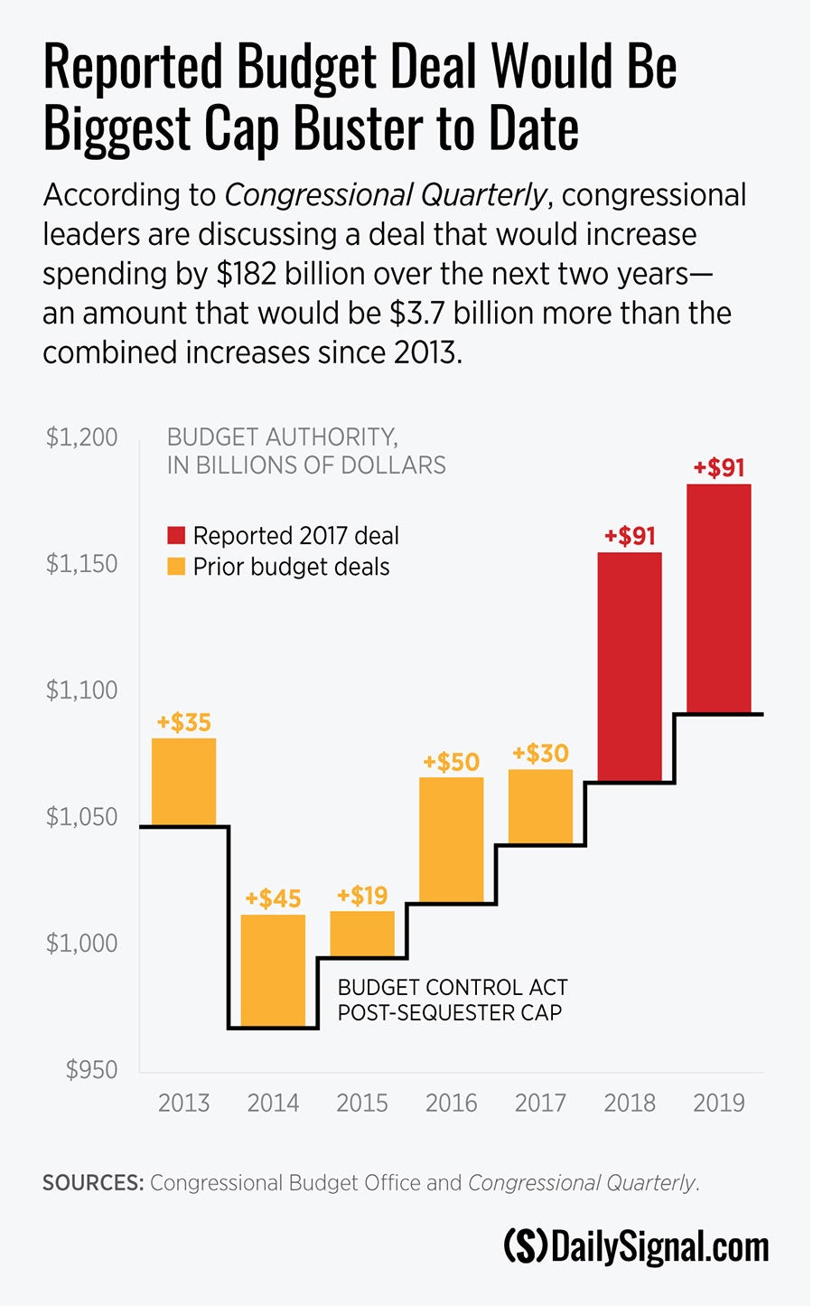 b242450f27f Congress Should Reject a Reckless Budget Deal That Busts Spending ...