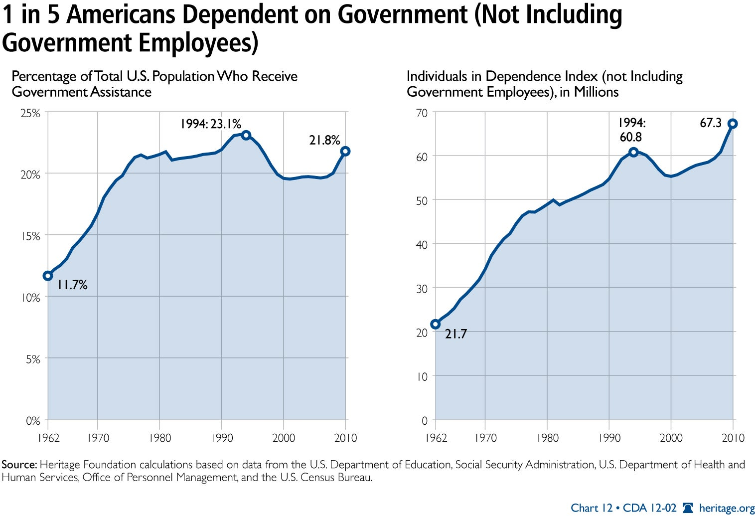 1 in 5 Americans Dependent on Government (Not Including Government Employees)
