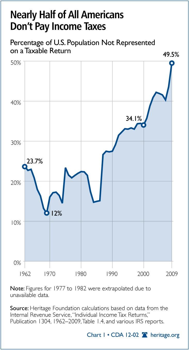 CDA-2012-index-dependence-govt-chart-1_732