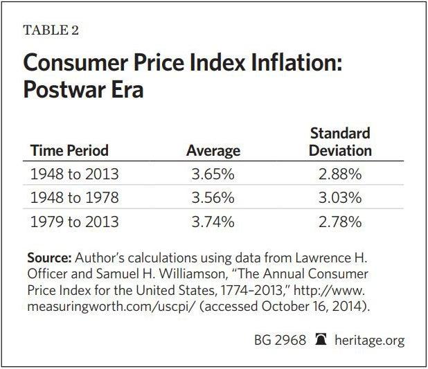 Postguerra, inflación