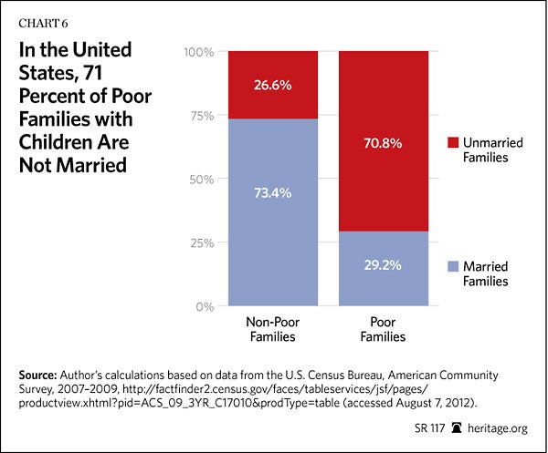 poverty inequality report marriage americas greatest weapon against child