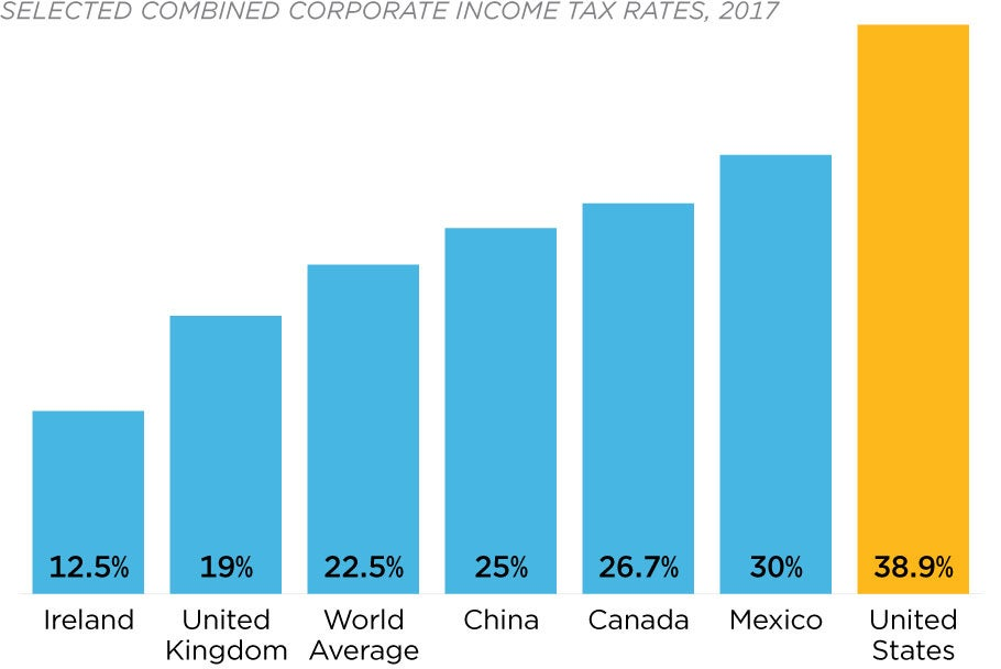 federal corporate tax and the american economy While the federal corporate tax law ostensibly requires big corporations to pay a 35 percent corporate income tax rate, the 258 corporations in our study on average paid slightly more than half that amount: 212 percent over the 2008 to 2015 period.