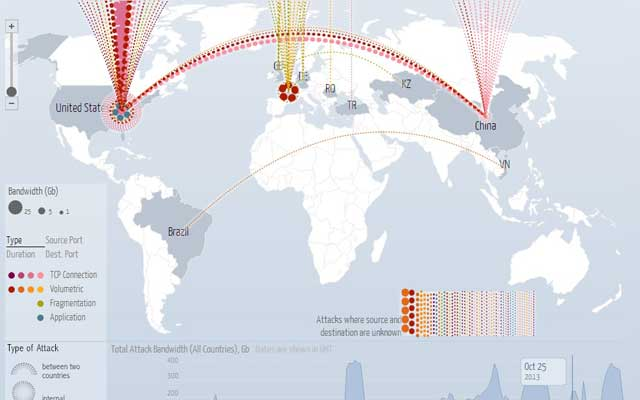 Screenshot of Google's Digital Attack Map