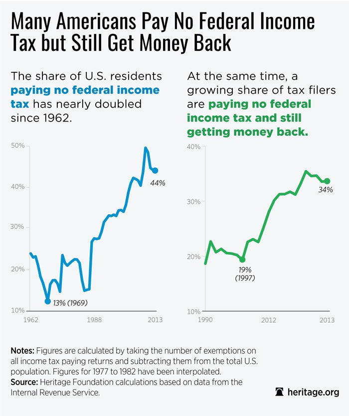 DS-IRS-non-federal-income-tax-chart-1_700