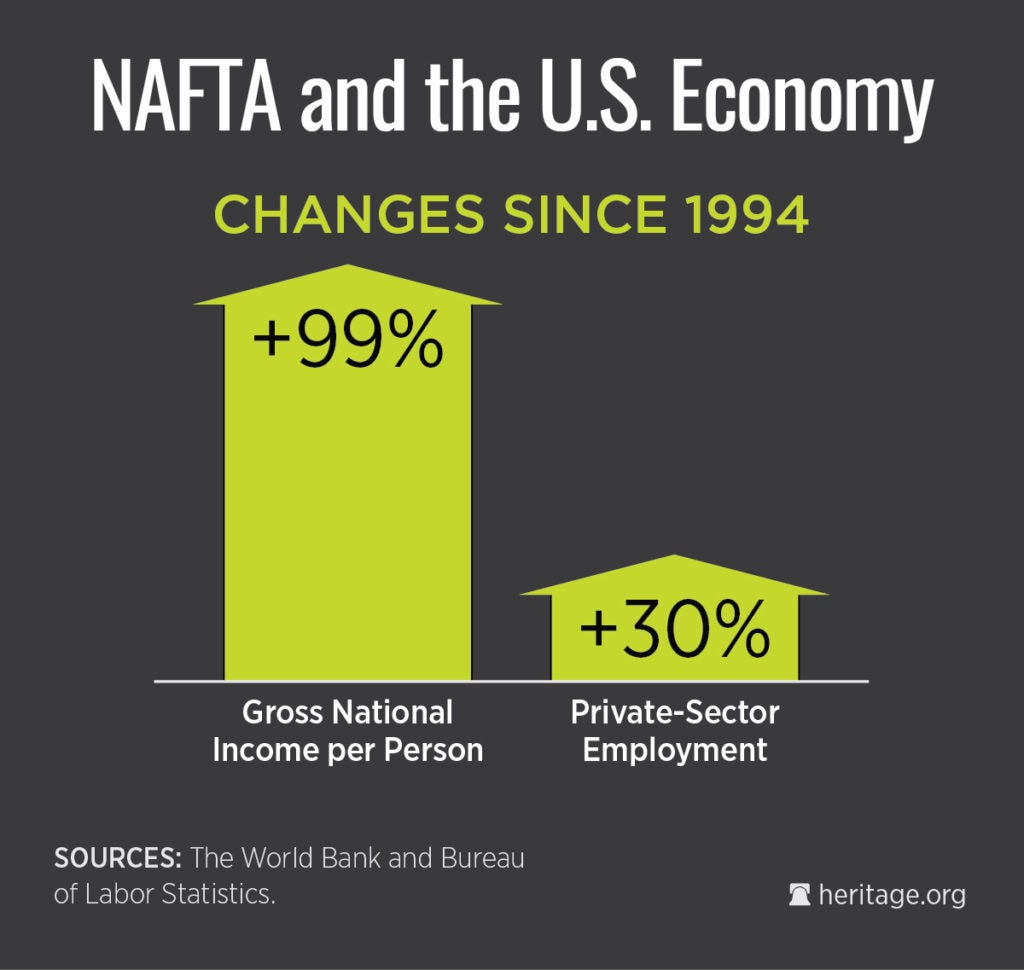 nafta and the effects that it Extracts from this document introduction positive and negative effects of cafta and nafta sharon lapage april 18, 2007 there are many reasons for the creation of cafta and nafta.