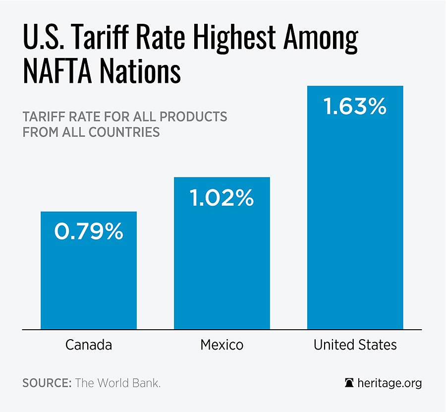 Is The Us The Least Protectionist Country Not Really