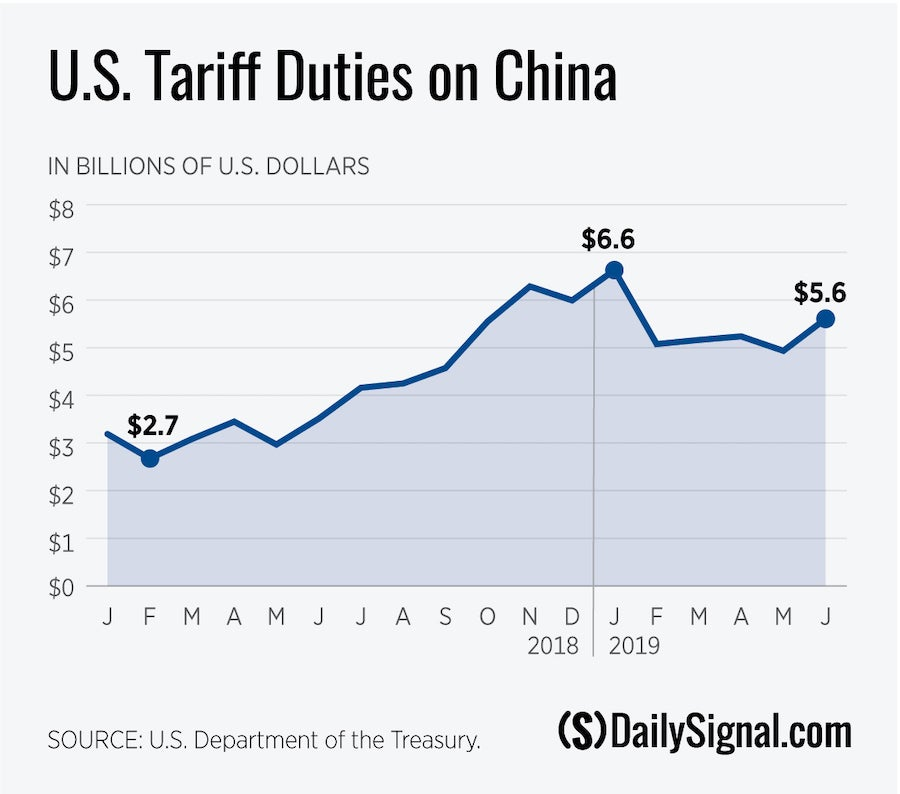 New Tariffs on China Will Translate to More Taxes on Americans