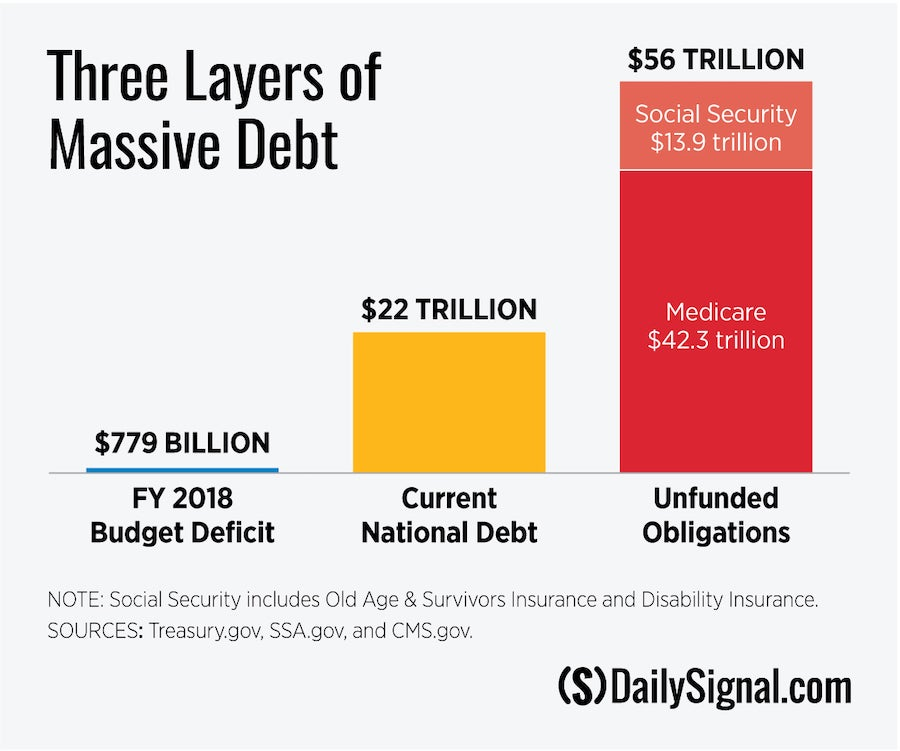 Each American Is $240,000 in Debt Because of Excessive Government Spending