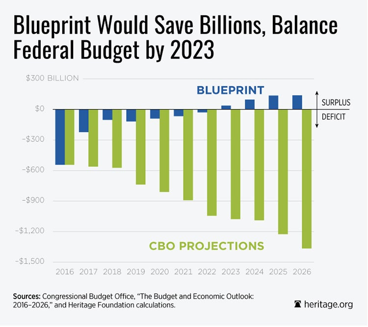 DS-blueprint-budget-surplus-CBO-750