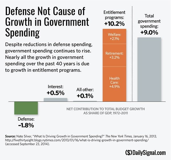 should the u s increase spending on Four real world ways to create another disadvantage is that it can increase budget deficits and the us debt that's why congress should cut spending or.