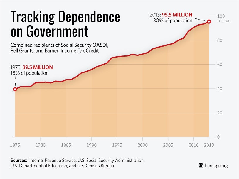 DS-dependence-on-government