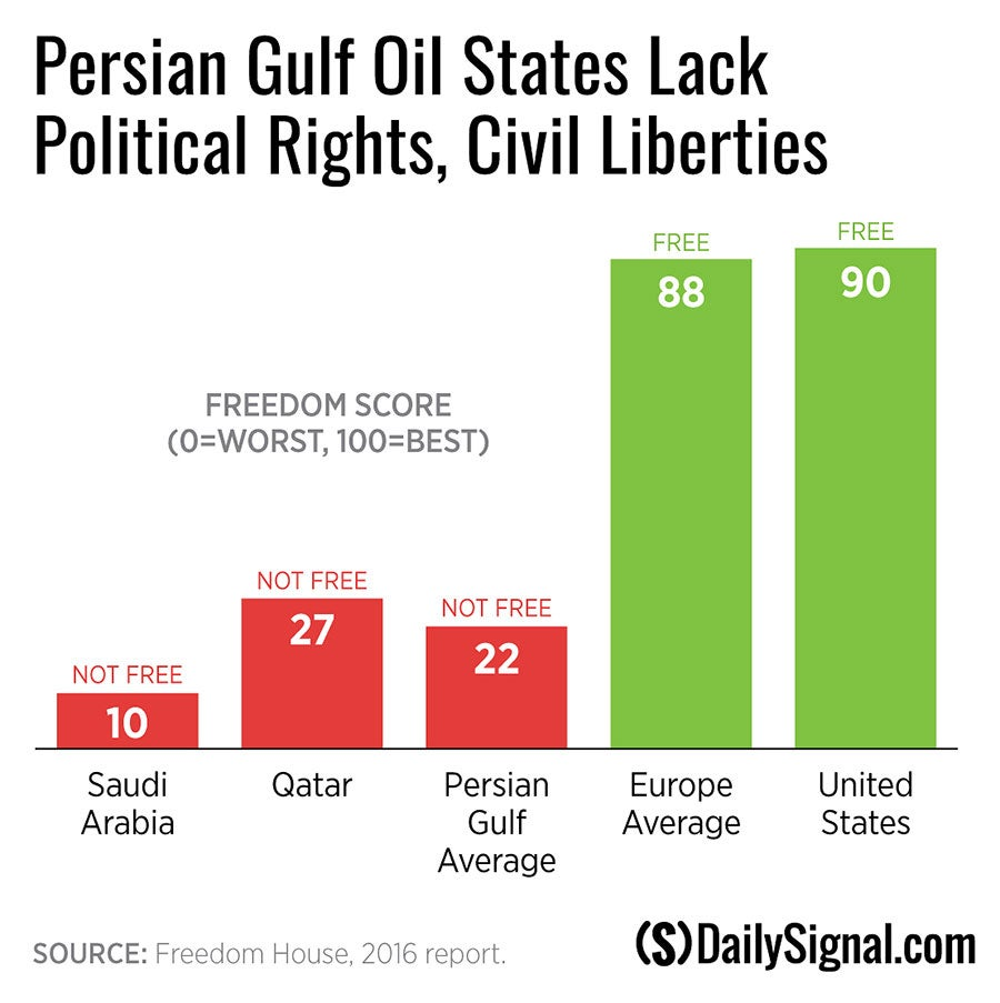 DS-gulf-oil-econ-freedom