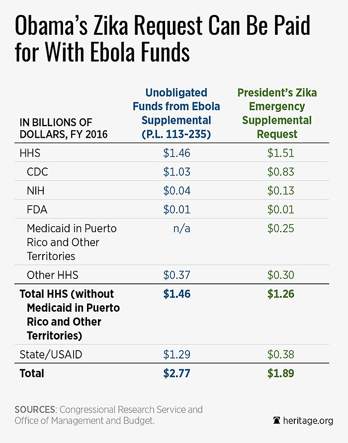 DS president zika funds