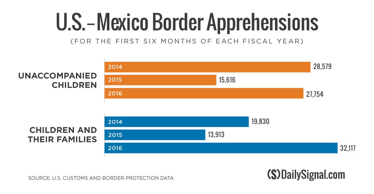 Graphic: Amy de Venoge/The Daily Signal