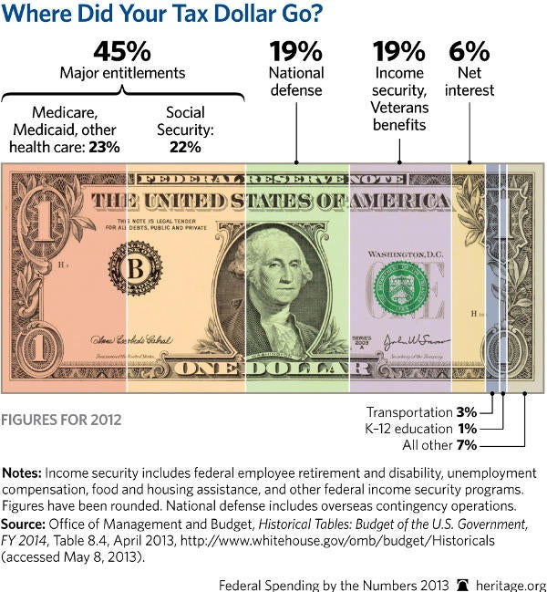 Dollar600649 Your Money in Pictures: The Top 5 Charts of 2013
