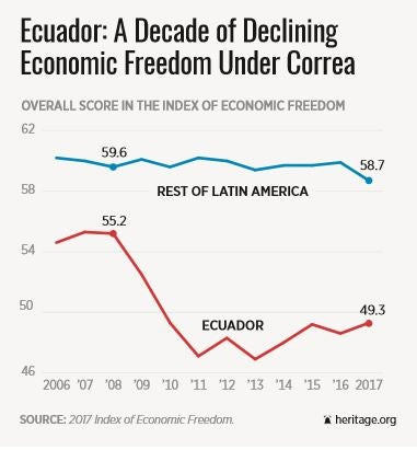 ecuador-economic-freedom