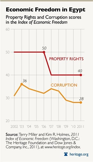 Corruption and Property Rights in Egypt