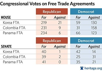 Congressional Vote on Free Trade Agreements