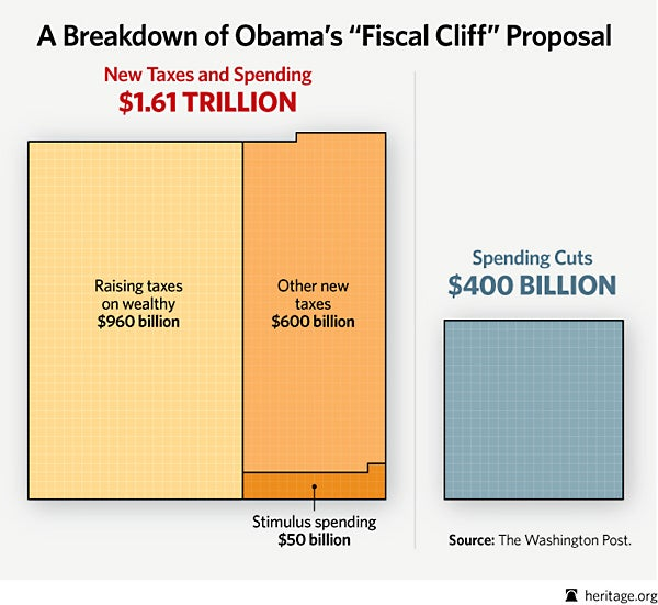 A Breakdown of Obama's Fiscal Cliff Proposal