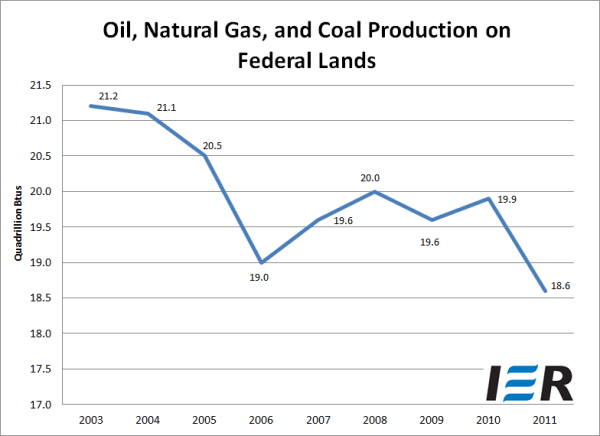 Production Of Oil, Gas And Coal On Federal Lands Sinks To Nine-Year Low