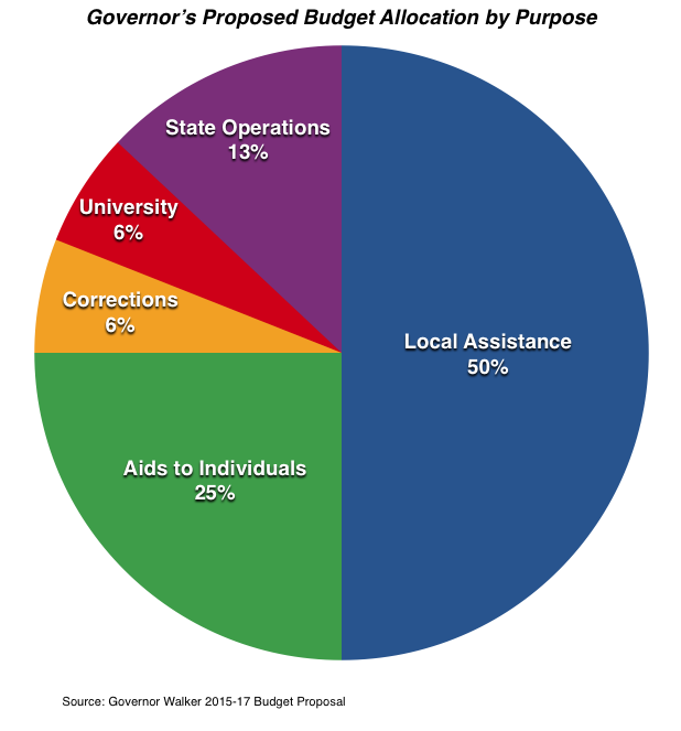 Gov Budget Pie Chart Allocations
