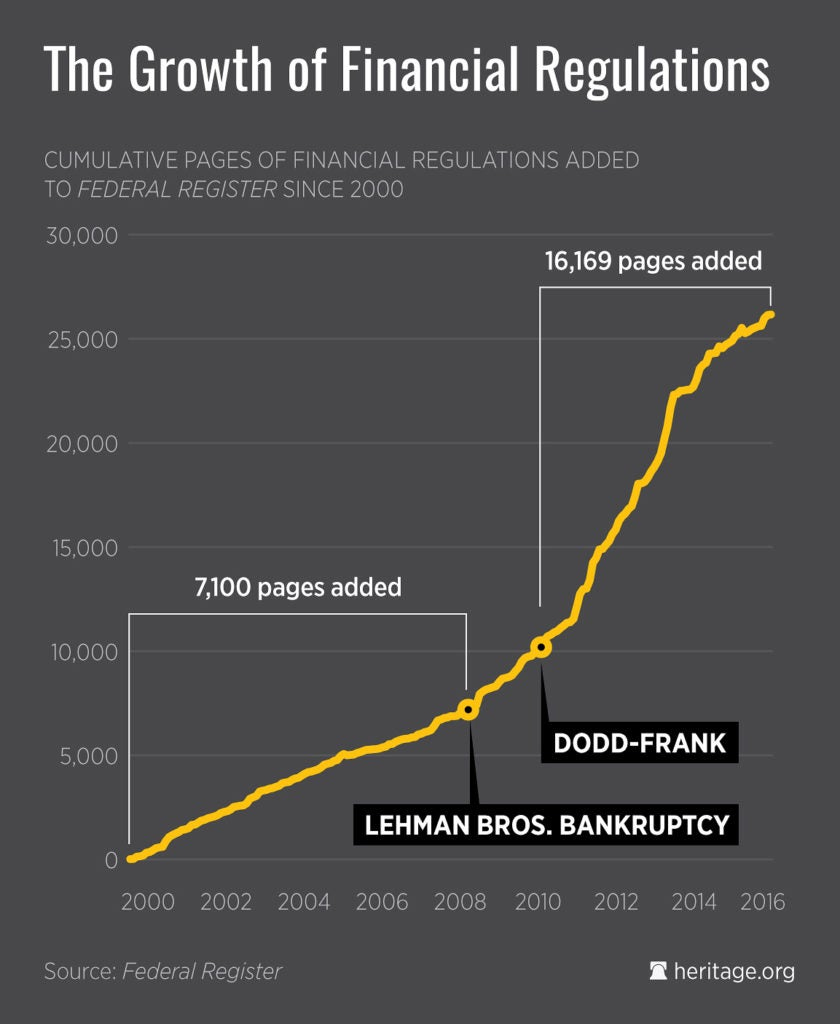 growth-of-financial-regs-1