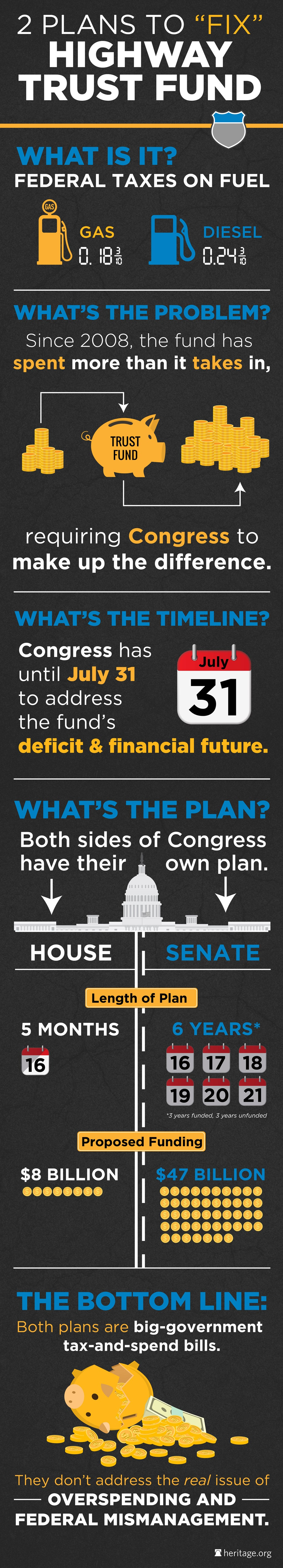 Graphic: Casi Long/The Heritage Foundation