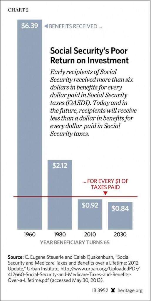 IB-socsec-trustees-report-2013-chart-2_HIGHRES