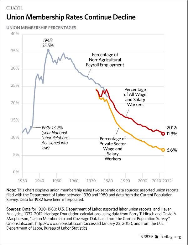 Union historical data week