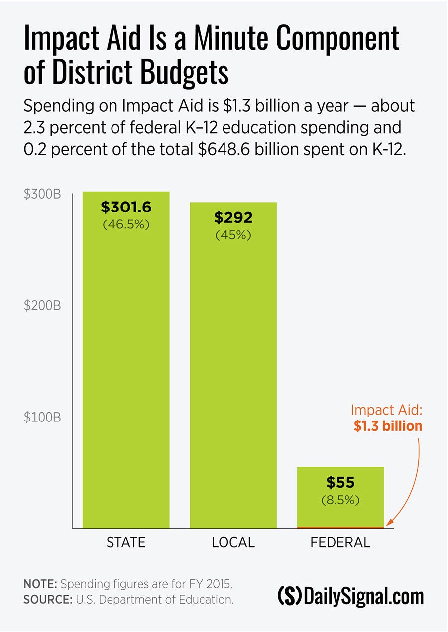 Impact Aid Is a Minute Component of District Budgets