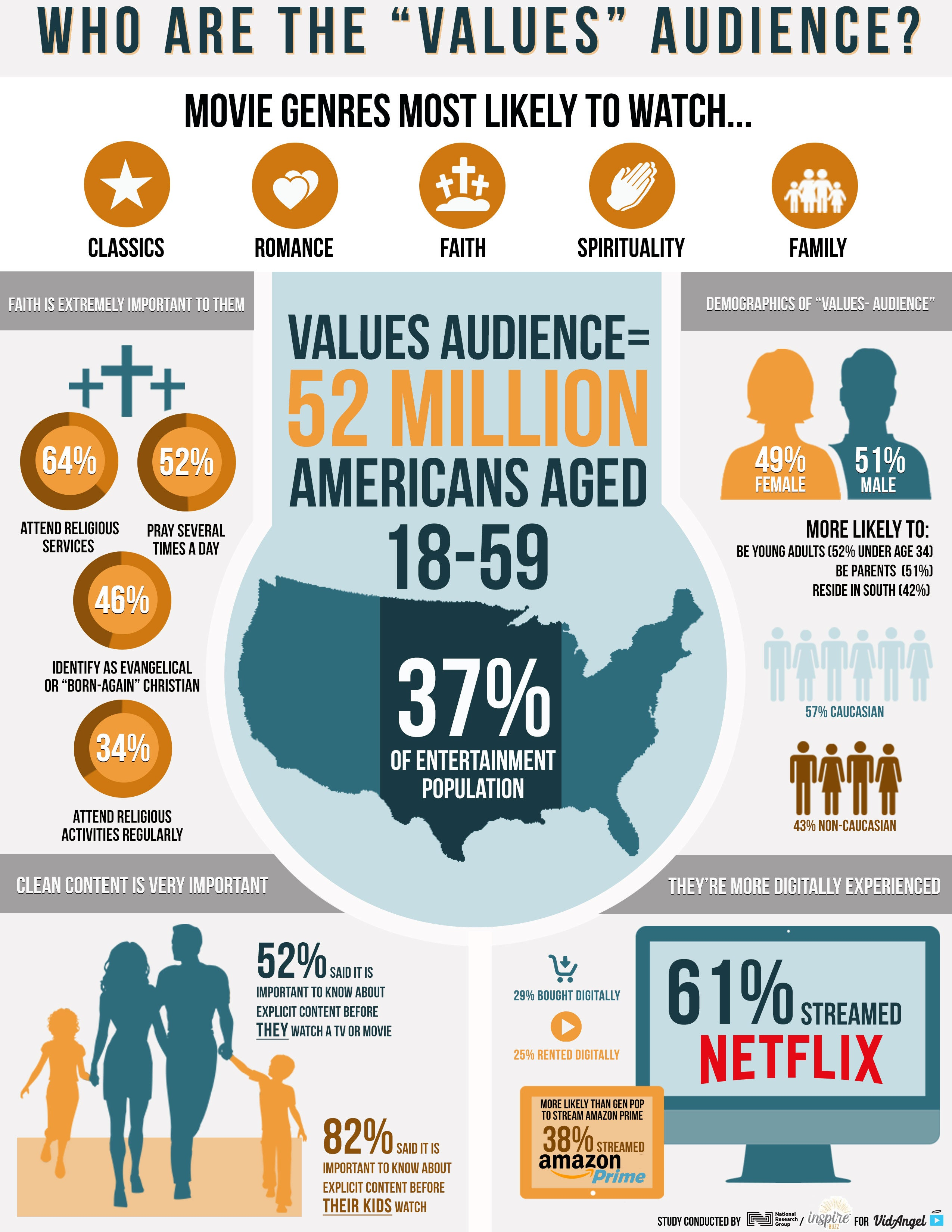 (Infographic: InspireBuzz/National Research Group poll for VidAngel)