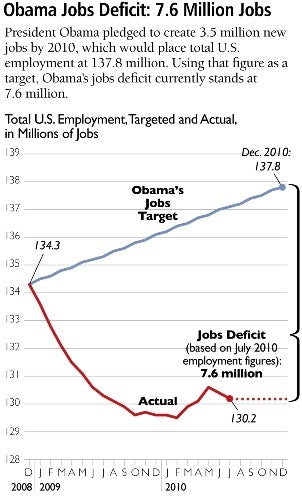 The Obama Jobs Deficit