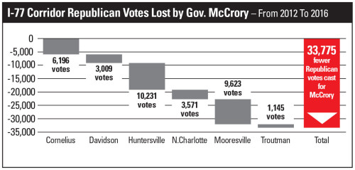 mccrory-votes