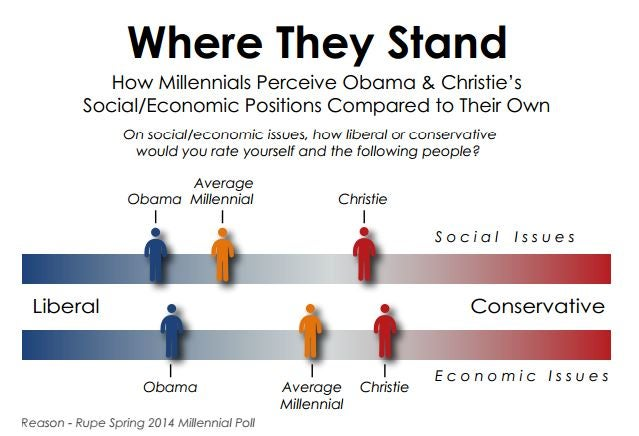 (Chart: Reason-Rupe 2014 Millennial Survey)