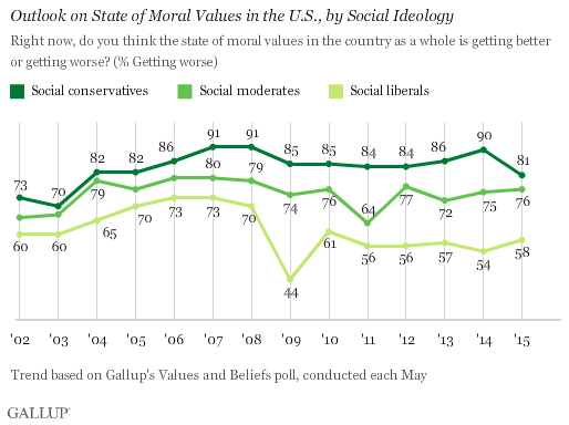Decline in moral values speech