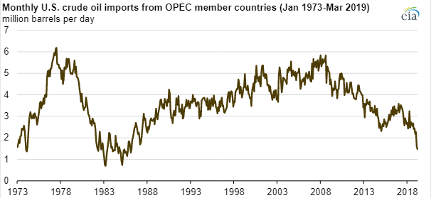 US Reliance on OPEC Oil Hits 30-Year Low