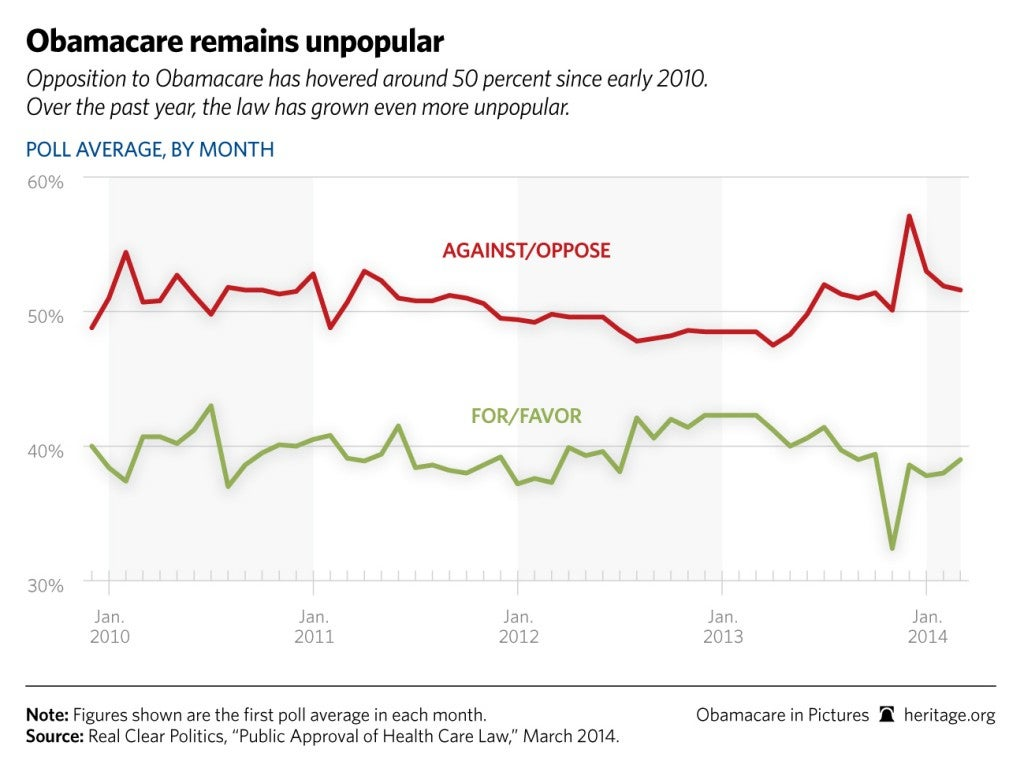 Obamacare in Pictures 2014: Obamacare Remains Unpopular (Polls)