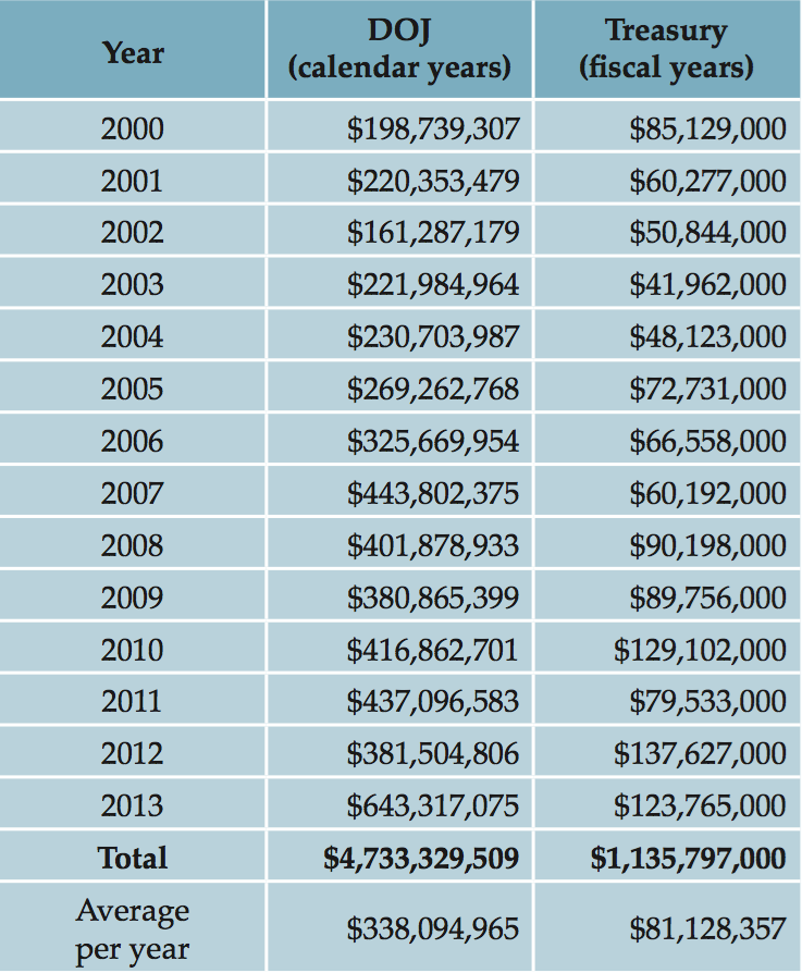 Equitable Sharing Payments from the Justice Department and Treasury Department (Table: Institute for Justice)