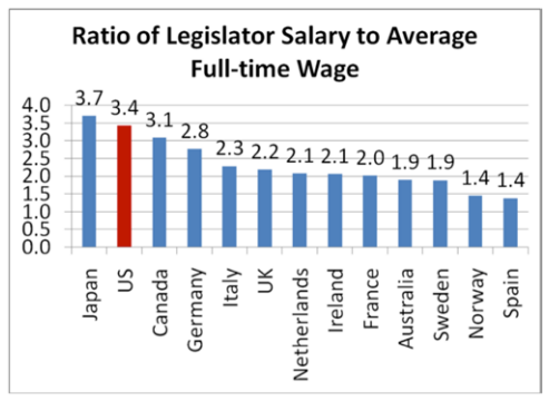 Congressional salary international scale