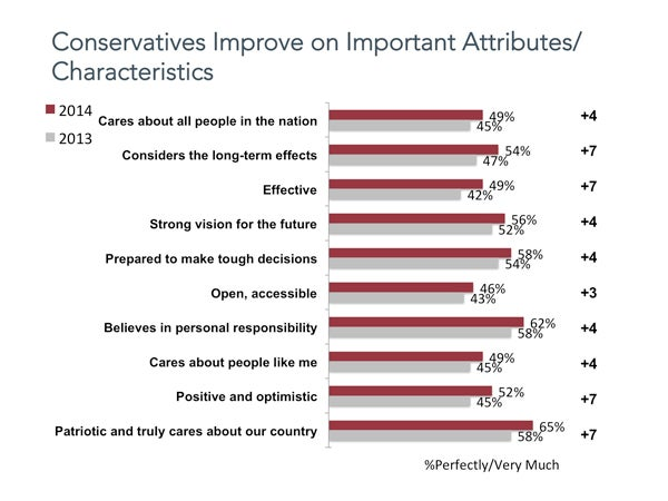 Conservatives Improve on Important Attributes/Characteristics.
