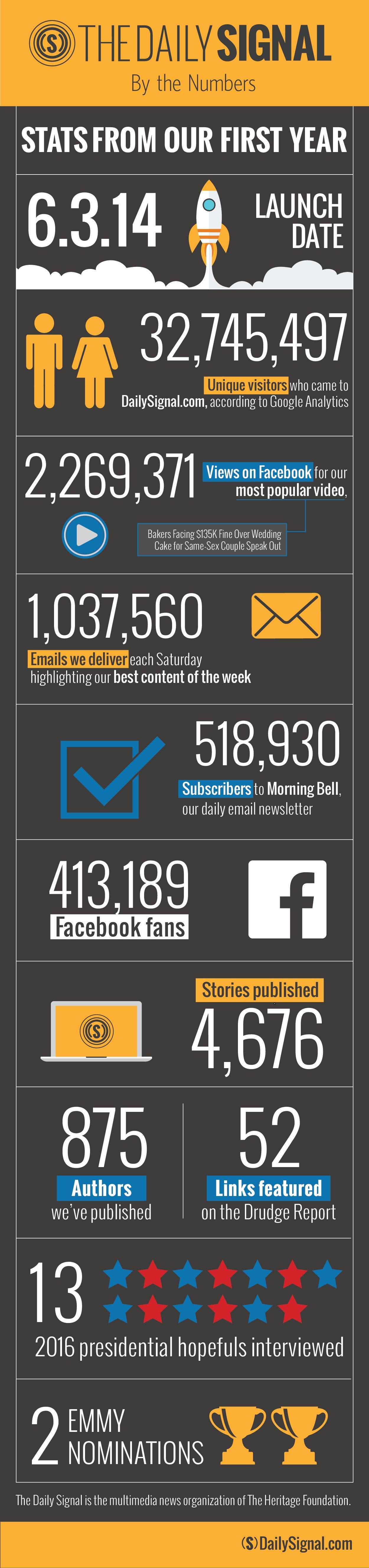 TDS Anniversary Infographic-01