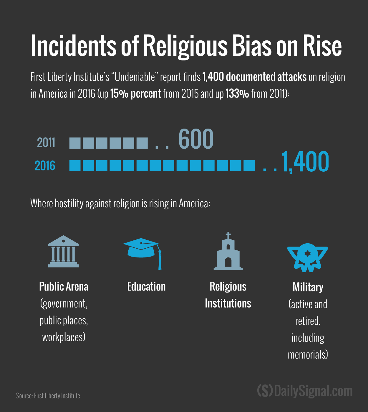 documented cases of religious discrimination jump % the number of documented incidents of religious discrimination grew 15 percent in 2016 compared 2015 the number of incidents increased by 133 percent