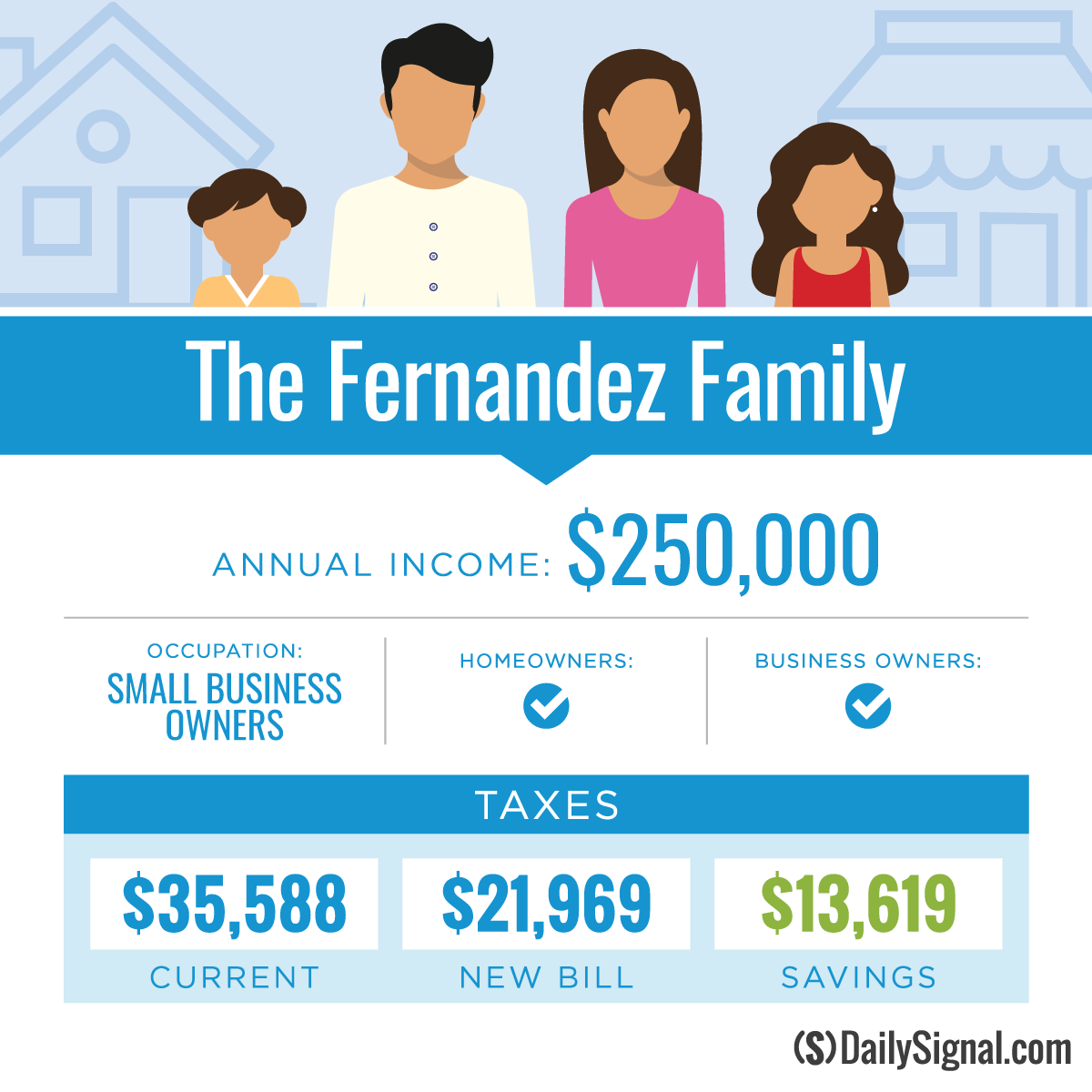 In Updated Charts, How These 7 Taxpayers' Bills Will
